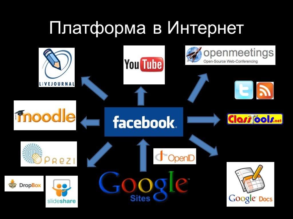Онлайн-платформы, о которых нужно знать
